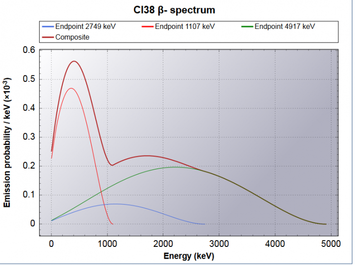 Cl38 BetaSpectra