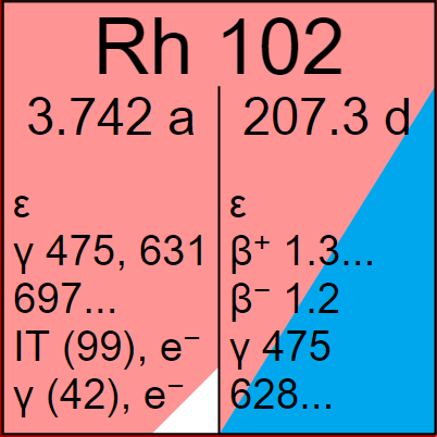Rh-102