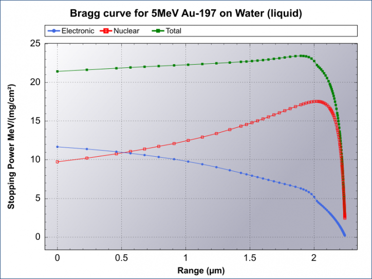 Bragg curve for 5MeV Au-197 on Water (liquid)