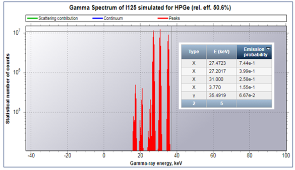 Nucleonica Blog » Unidentified peaks in I-125 spectrum