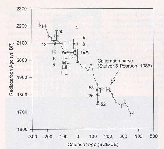 Validity and accuracy of carbon dating