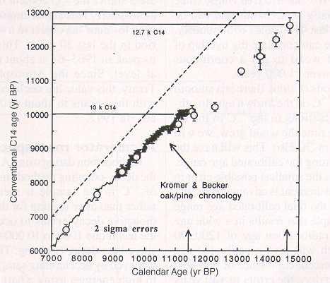 2 sigma radio carbon dating define