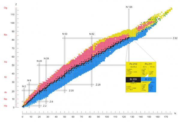 Helpkarlsruhe Nuclide Chart Online Knco Nucleonicawiki