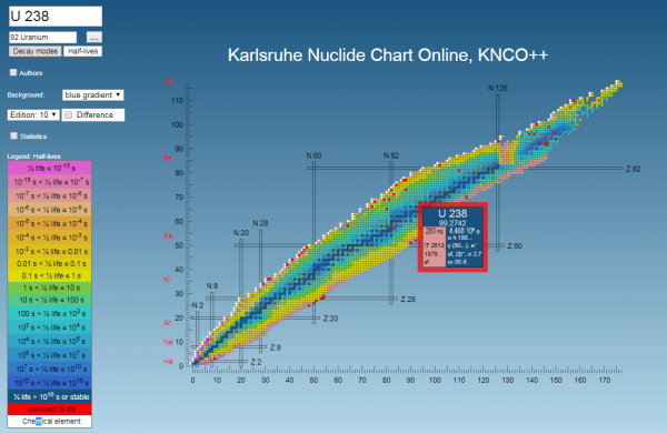 The Karlsruhe Nuclide Chart Online Knco Enlarge Showing New Colours Based On Half Lives