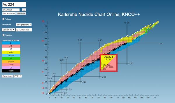 Order Details Karlsruhe Nuclide Chart Online Knco